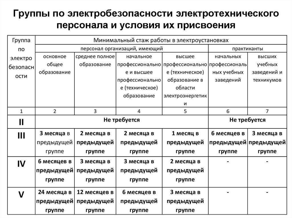 Группы по электробезопасности - таблица