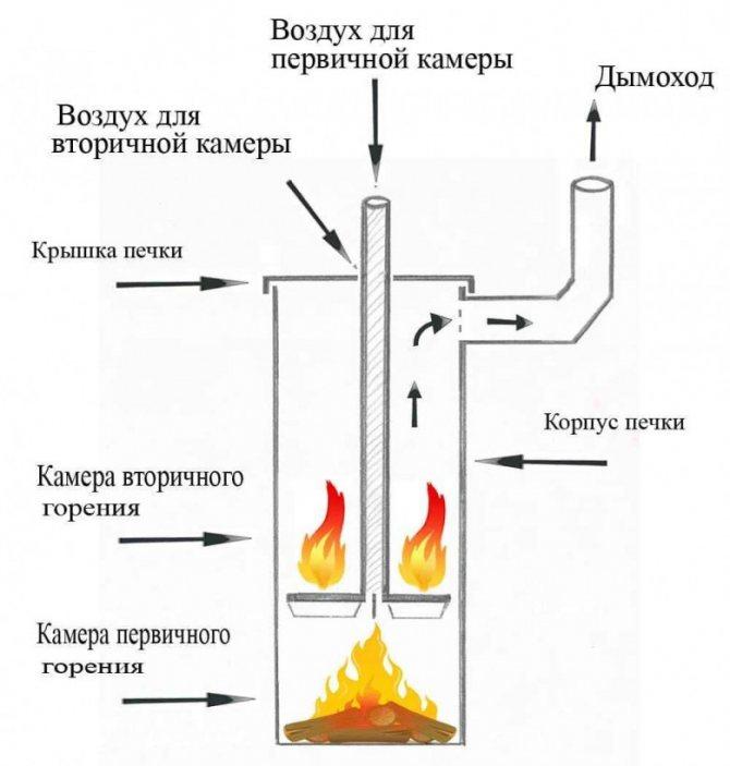 Плюсы изготовленной своими руками печи длительного горения, работающей на опилках