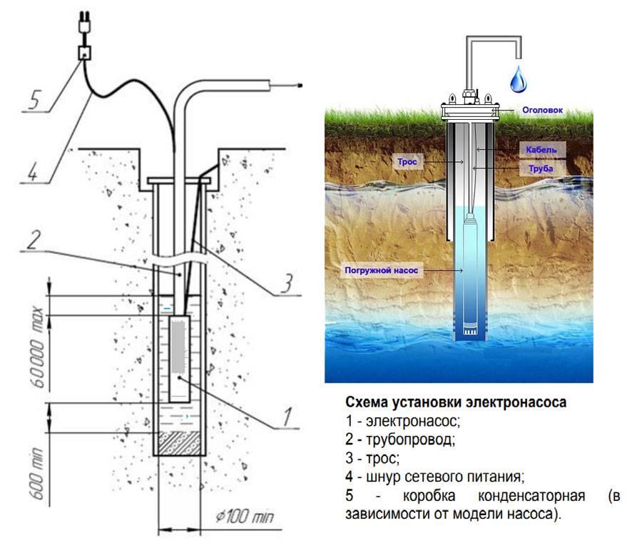 Как установить насос в скважину