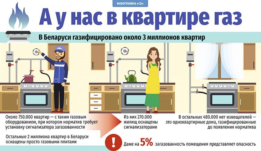 Обязательно ли устанавливать в квартире сигнализатор загазованности