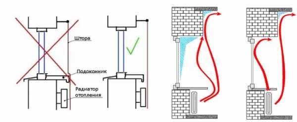 Борьба с сыростью и конденсатом в доме и на даче