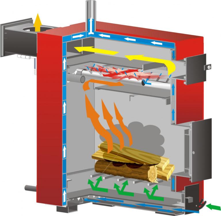 Котлы отопления на твердом топливе: основные виды и критерии выбора лучшего агрегата