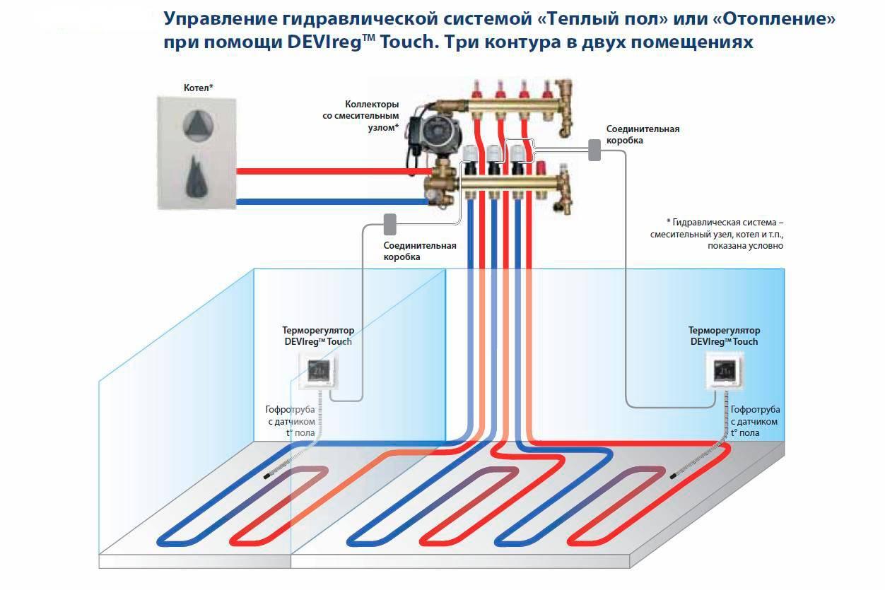 5 схем подключения водяного теплого пола | отопление дома и квартиры