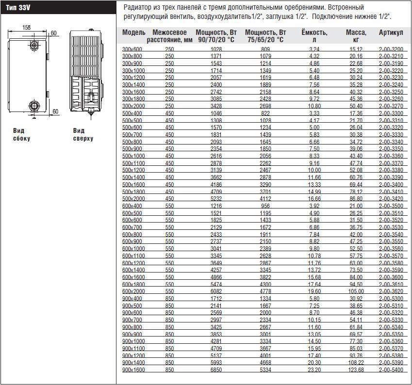 Радиаторы отопления стальные kermi, purmo: их модельный ряд