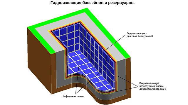 » гидроизоляционные смеси: виды и применение
