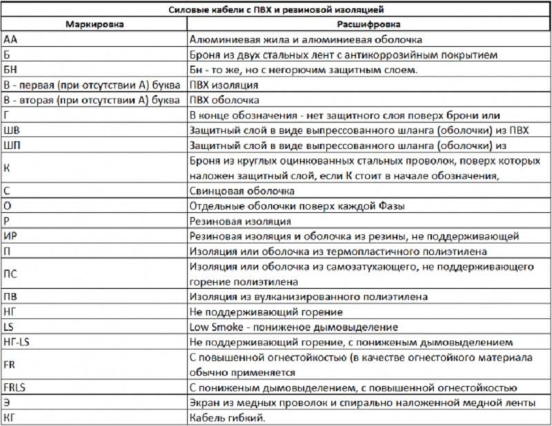 Кабель ввгнг a ls: расшифровка маркировки и характеристики