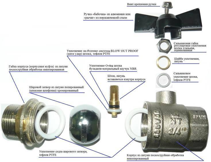 Водопроводные шаровые краны: виды, классификация, устройство и принцип работы