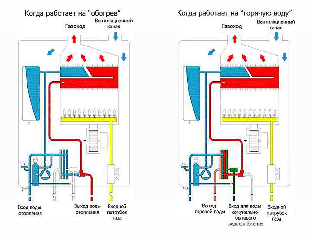 """Устранение неисправностей газовой колонки """"electrolux"""": популярные поломки, их диагностика и ремонт"""