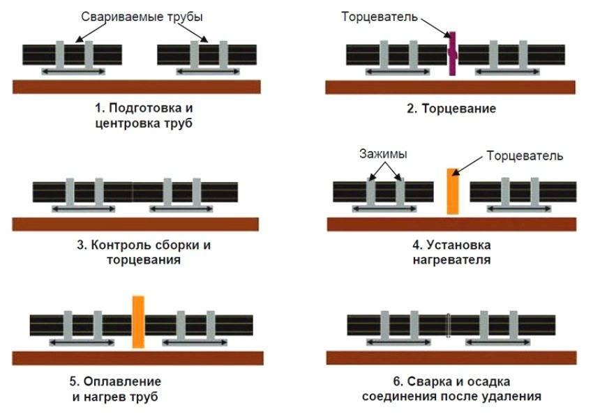 Сварка полиэтиленовой трубы: 4 способа и технология