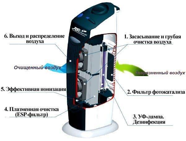Что такое ионизация воздуха: вред и польза применения ионизатора + как правильно выбрать