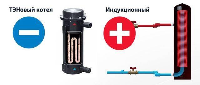 Ииндукционный электрокотел: характеристики, модели, цены, отзвыв