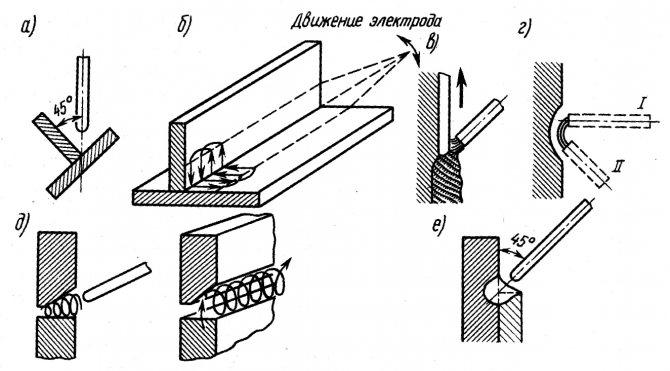 Методы сварки неповоротной трубы