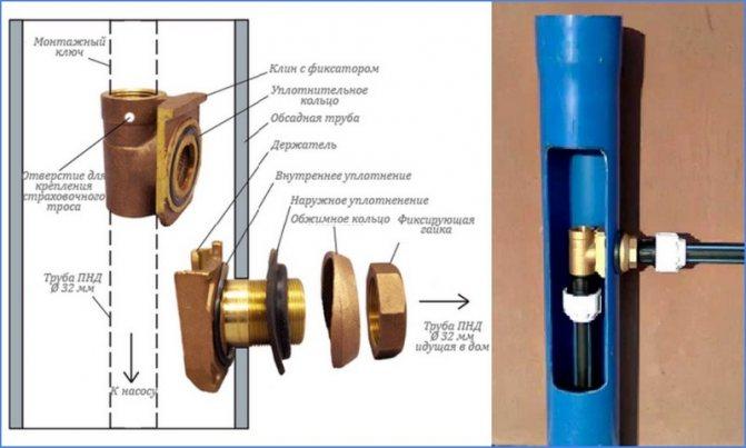Скважинный адаптер (32 фото): что это такое, какой лучше, установка варианта для скважины, тонкости монтажа и размеры изделий, отзывы