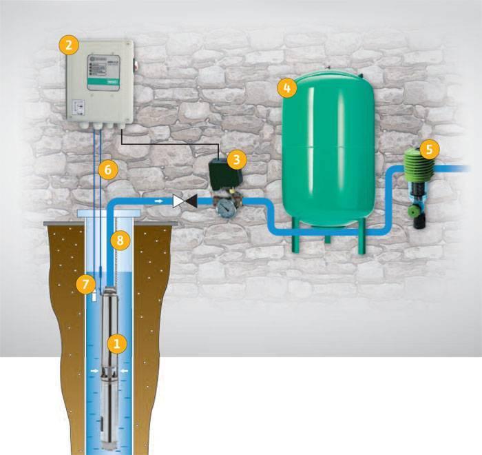 Насосная станция для колодца: правила выбора, установки и подключения оборудования