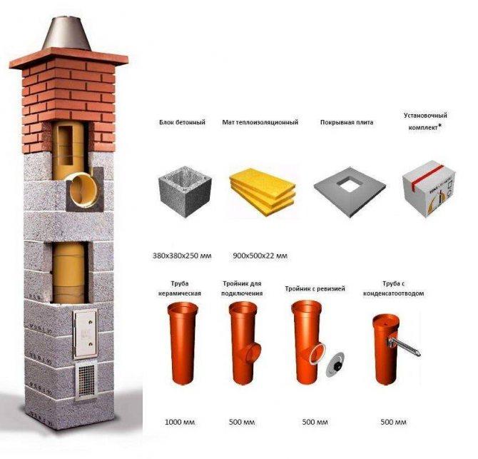 Керамический дымоход — конструкция и монтаж (фото, видео)