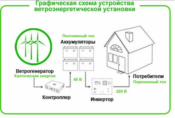 Ветряная электростанция для дома - виды и как сделать своими руками