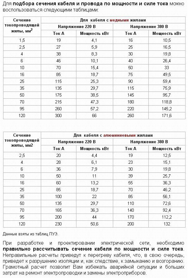 Расчет кабеля по мощности: таблица, формулы, порядок выполнения