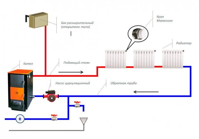 Зачем нужен насос для отопления в частном доме, как правильно поставить