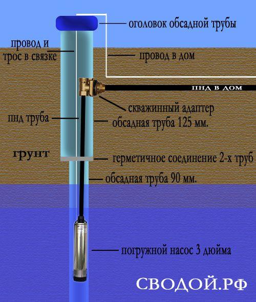 Оголовок для скважины: диаметр трубы, инструкция по установке своими руками, видео и фото – ремонт своими руками на m-stone.ru