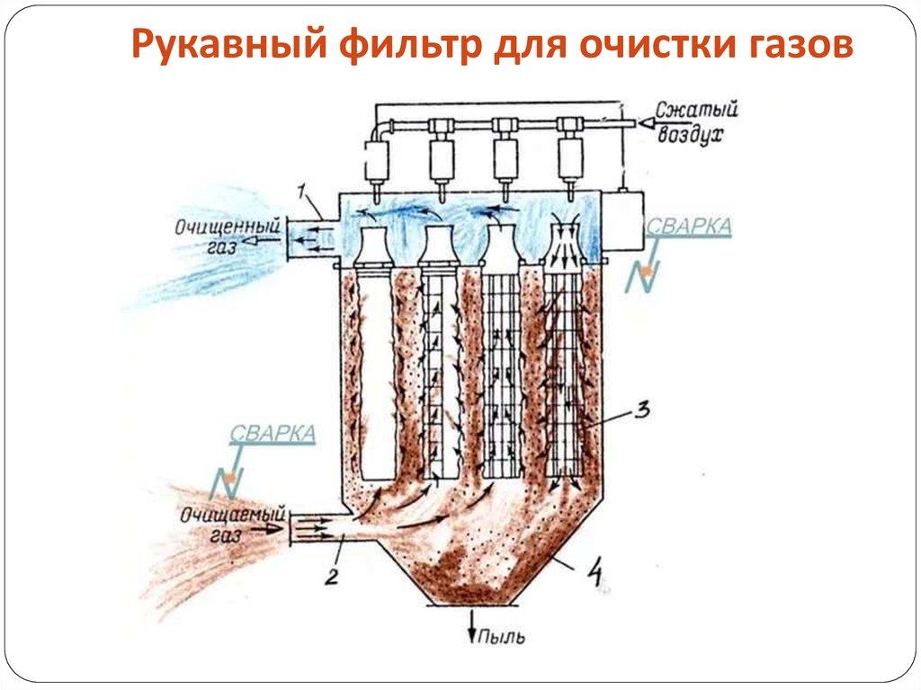 Рукавные фильтры - принцип работы, схема и устройство   сибэлкон