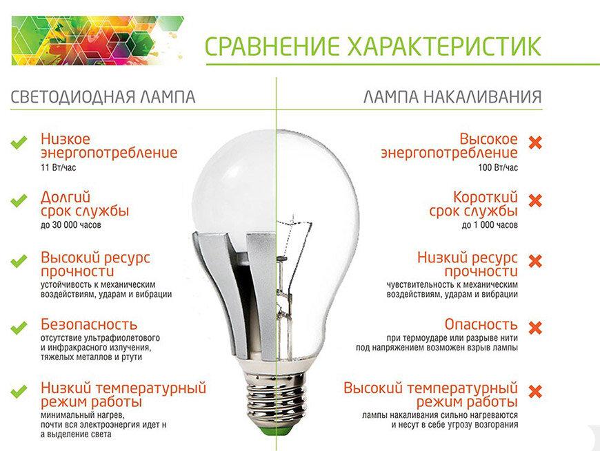 Критерии выбора светодиодных ламп на 220в: обзор параметров - точка j