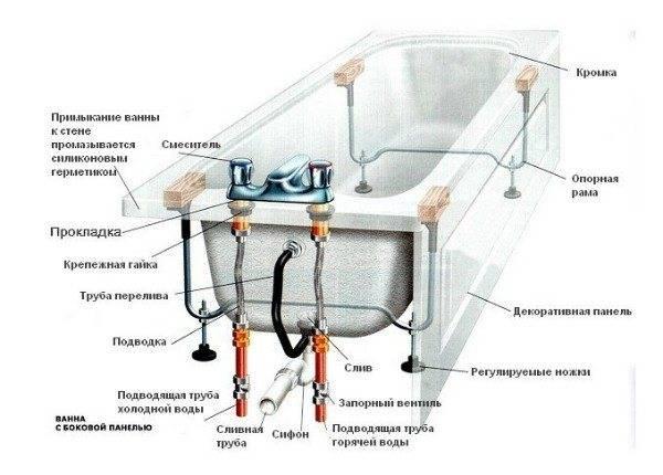 Установка смесителя на борт ванны + обзор достоинств и недостатков данного варианта