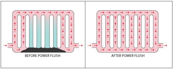 Промывка системы отопления в частном доме: химическая и гидропневматическая