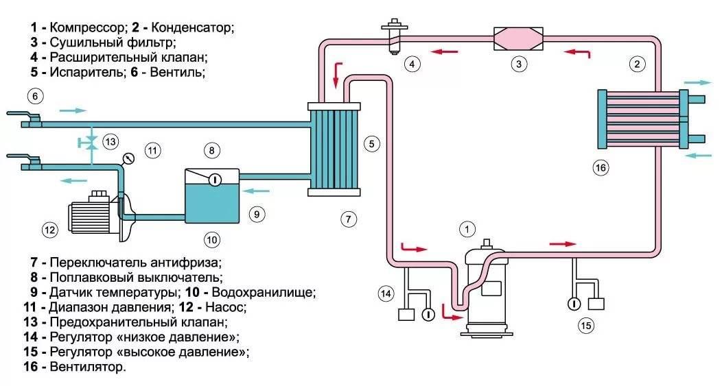 Чиллер для охлаждения воды — принцип работы, обзор моделей