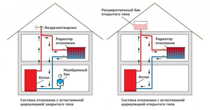 Как заполнить систему отопления закрытого типа любыми видами теплоносителей