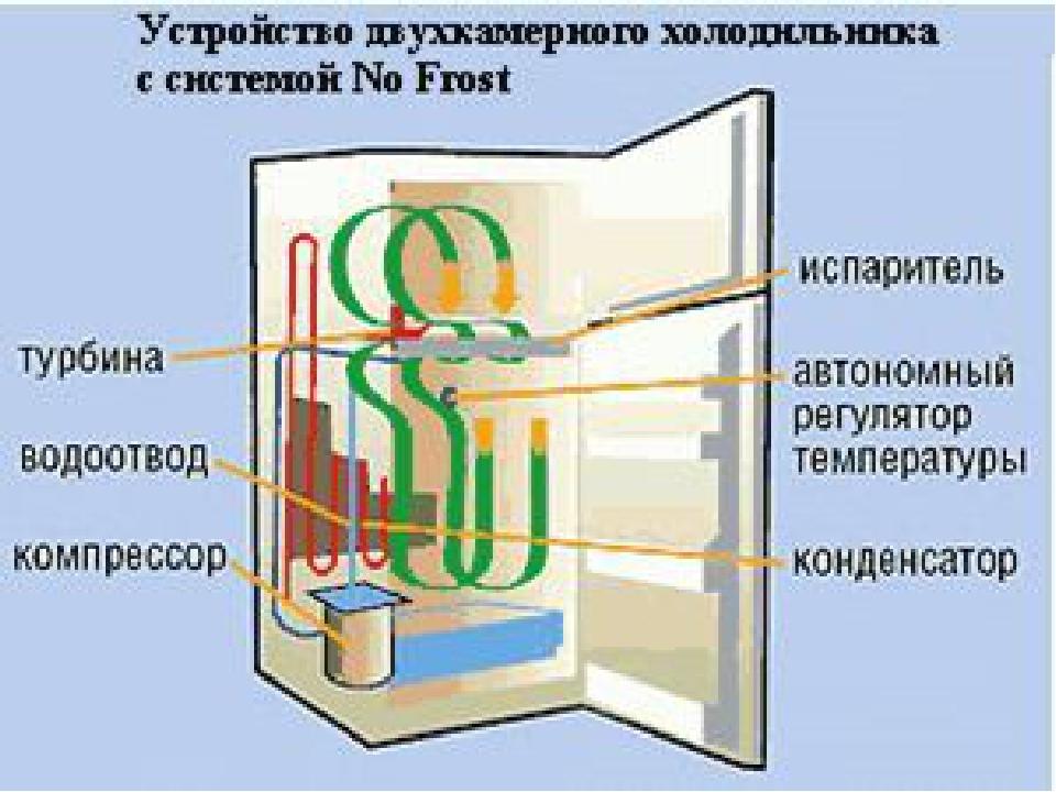 Принцип работы холодильника: 2 основных вида устройств