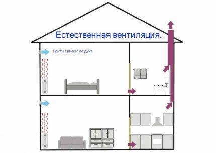 Чистка вентиляции в квартире. как прочистить вентиляцию