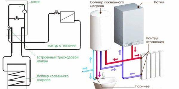 Принцип работы двухконтурного газового котла. об этом вы не знали