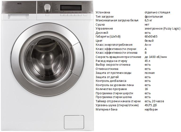 Лучшие фирмы стиральных машин - рейтинг производителей, 2020