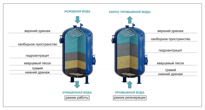 Фильтр для воды своими руками – древесный уголь, колбы, пластик + видео