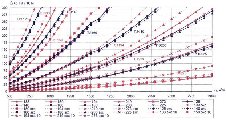 Расчет на прочность и устойчивость газопровода пример