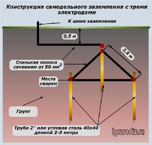 Заземление дома своими руками: устройство, контур и схема заземления
