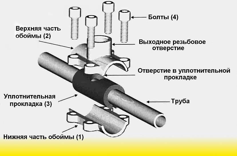 Соединение пластиковых труб без пайки при помощи муфт, фитингов, фланцев, клея