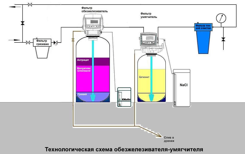 Очистка воды из скважины от железа: способы и полезные рекомендации
