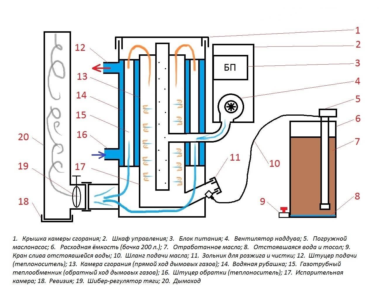 Обзор моделей котлов на отработанном масле с отзывами