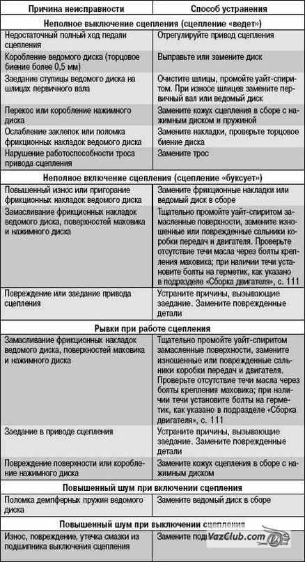 Заправка и возможные поломки газгольдера на supersadovnik.ru