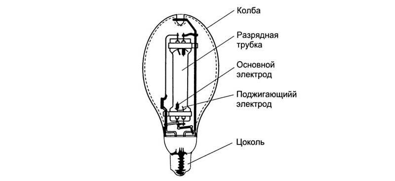 Лампы дрл: общая информация