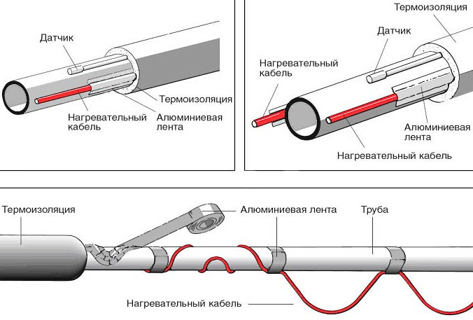 Какой греющий кабель выбрать для канализационной трубы?