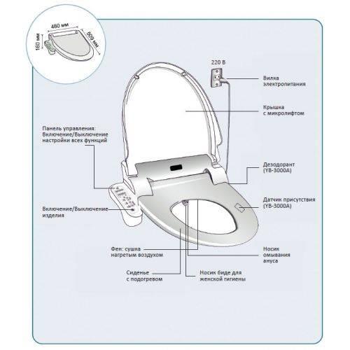 Крышки-биде для унитазов: электронные приставки со смесителем и механические накладки с функцией биде, сиденья-биде с пультом