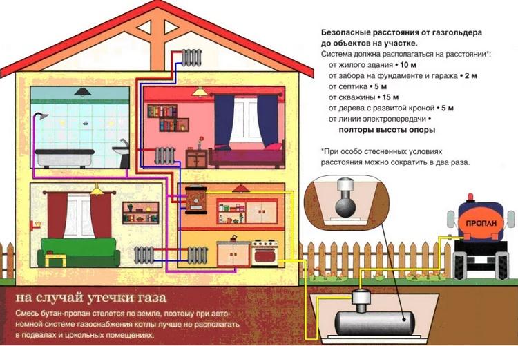 Газгольдер в частном доме: общие сведения, разновидности и принцип установки
