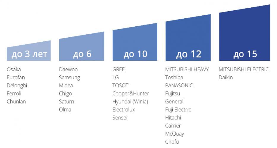 Рейтинг сплит-систем kraft: топ-5 лучших моделей бренда + рекомендации покупателям