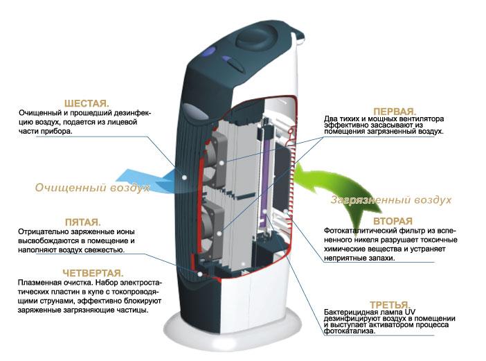 Ионизация воздуха для квартиры: польза и вред