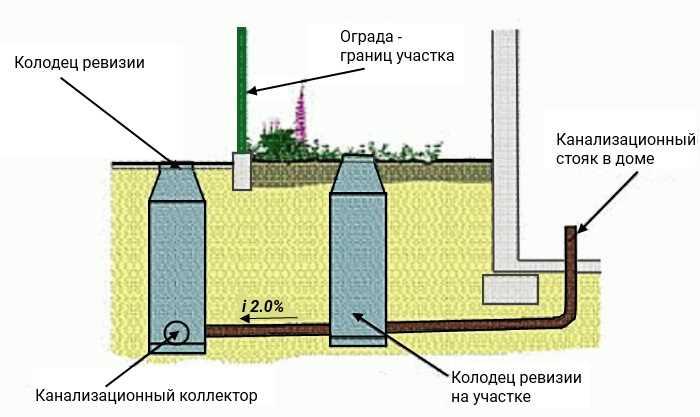 Как подвести воду в частный дом от центрального водопровода