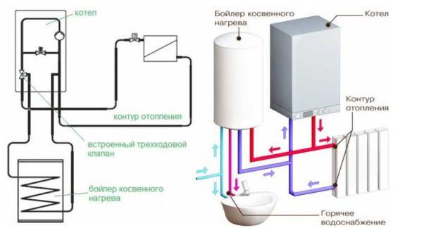 Двухконтурные газовые котлы виды, принцип действия, критерии выбора  обзор лучших марок