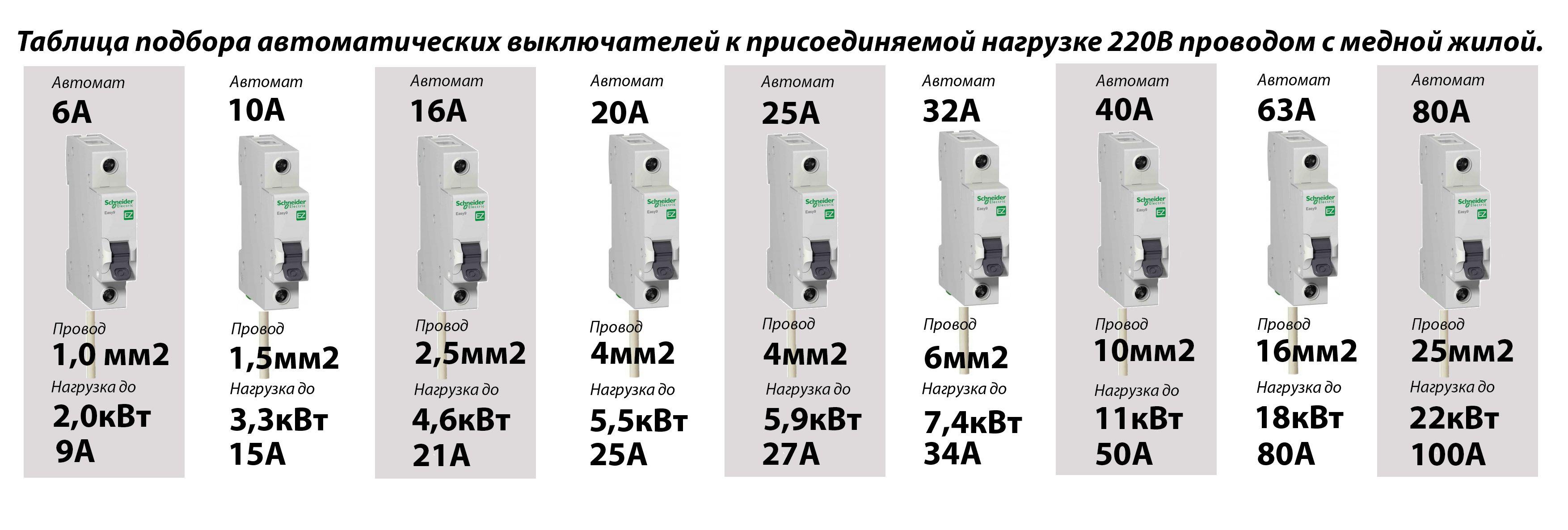 Дифавтомат или узо: в чем отличие и что лучше выбрать