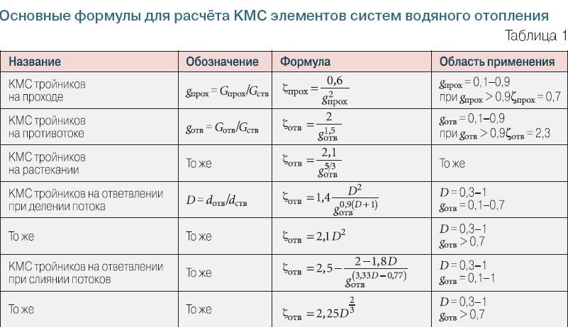 Тепловой расчёт системы отопления — принцип расчета нагрузки